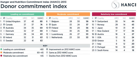 HANCI Donor Commitment Index